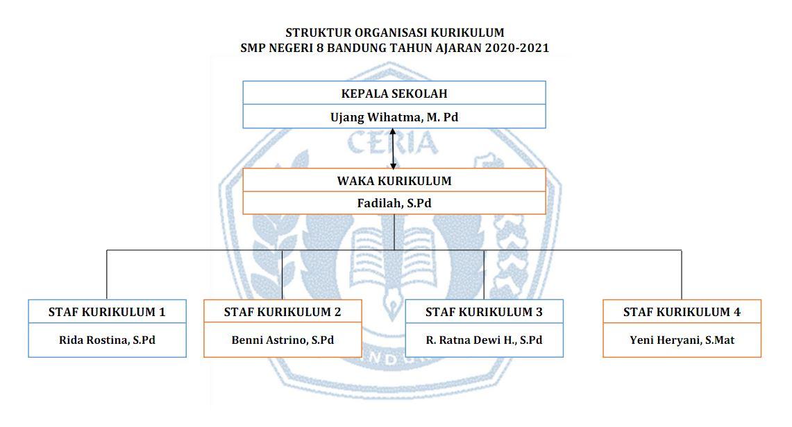 Struktur Kurikulum