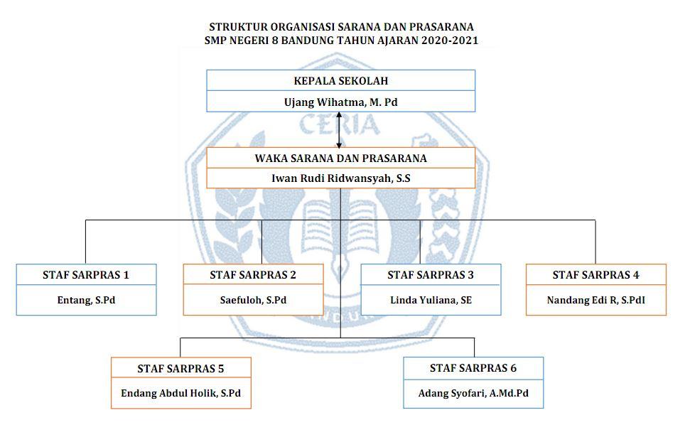 Struktur Sarana dan Prasarana